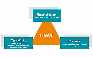 The Psychology Of Fraud - The Fraud Triangle