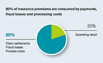 Insurance process optimization: 4 Steps to increase profitability
