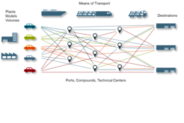 Illustration of a distribution network in finsihed vehicle logistics